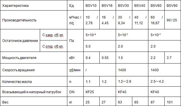 Двухступенчатый пластинчато-роторный вакуумный насос с прямым приводом серии BSV
