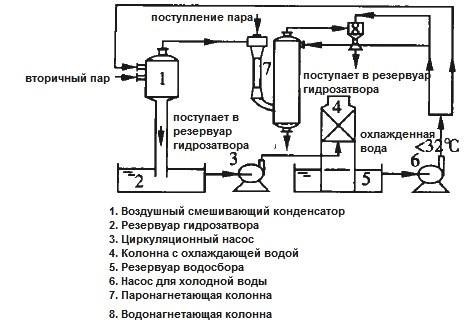 вакуумная система для производства соли