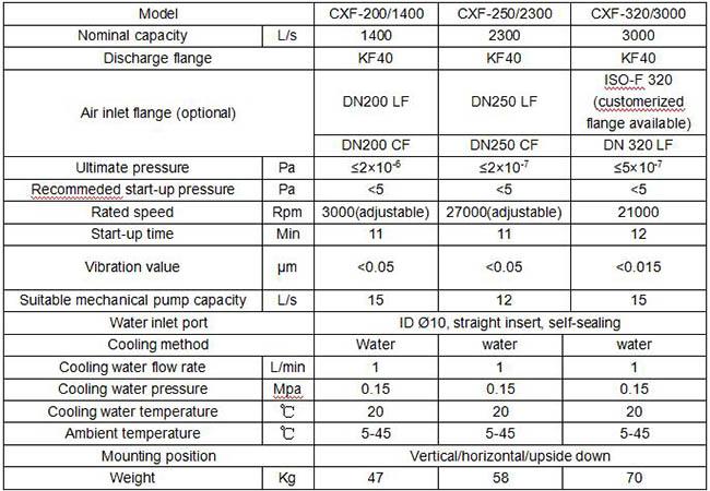 Характеристика турбомолекулярного вакуумного насоса EVP CXF